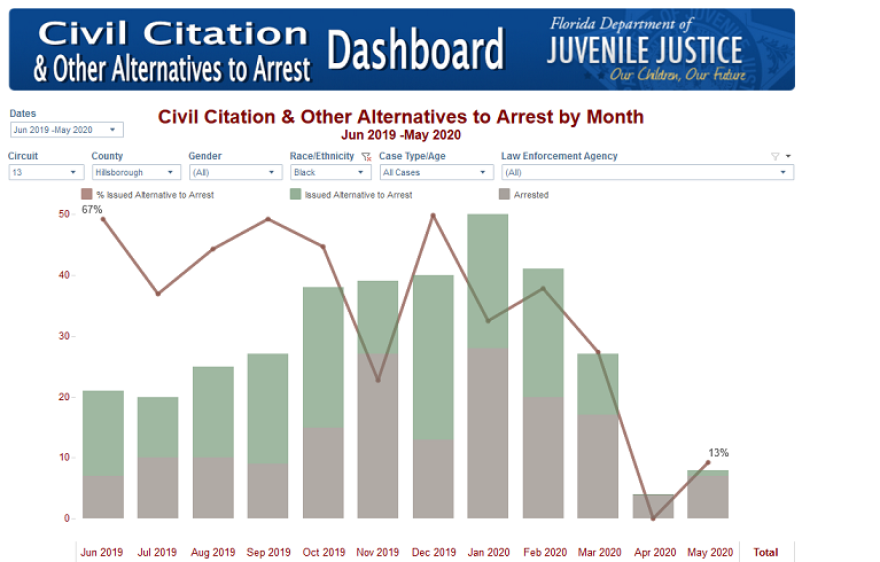 graph of civil citations in Florida's Circuit 13