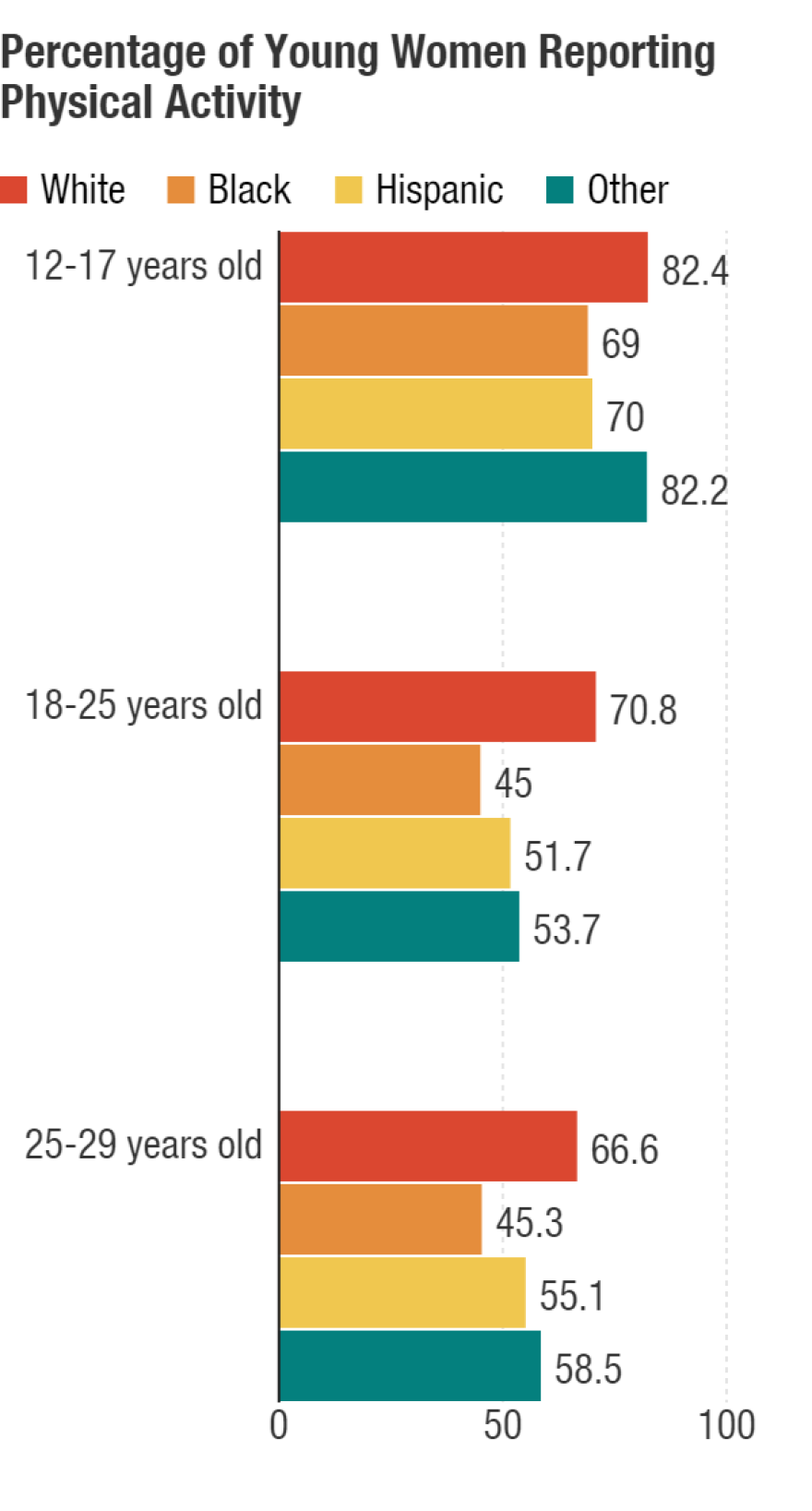 Percentage of Young Women Reporting Any Moderate or Vigorous Physical Activity by Age and Race/Ethnicity