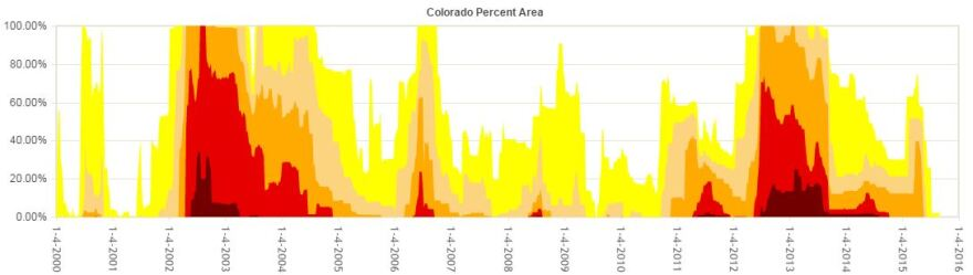colorado_graph.jpg