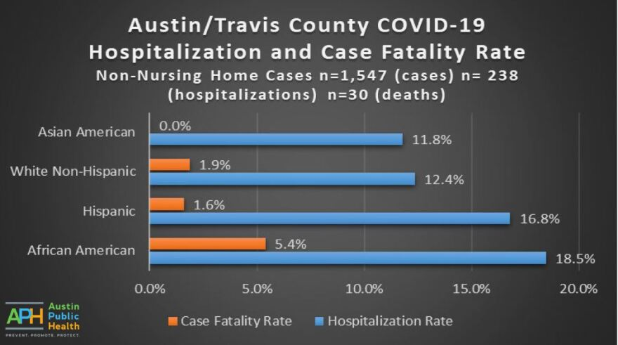 covid-19_hospitalization_and_fatality_rates.jpg