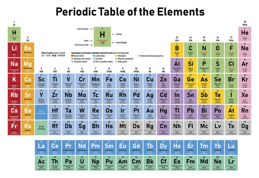 Table with elements periodic names of Periodic Table