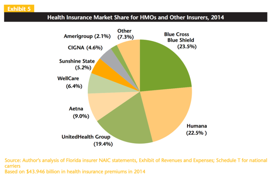 Three insurers have more than half the market share in Florida.