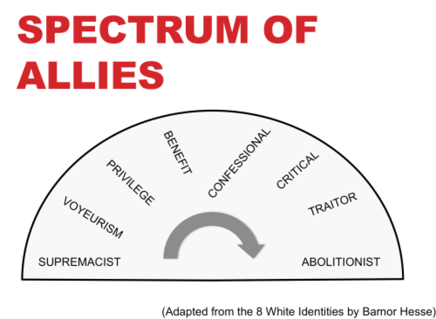 The spectrum of Allies: Supremacist, Voyeurism, Privilege, Benefit, Confessional, Critical, Traitor, Abolitionist