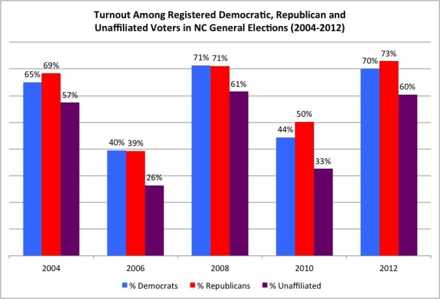 Voter_Party_Registration_Turnout.jpg