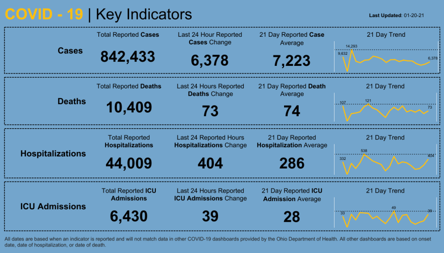 State dashboard of COVID-19 cases.
