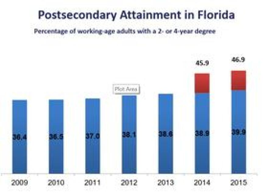 Florida's educational attainment levels