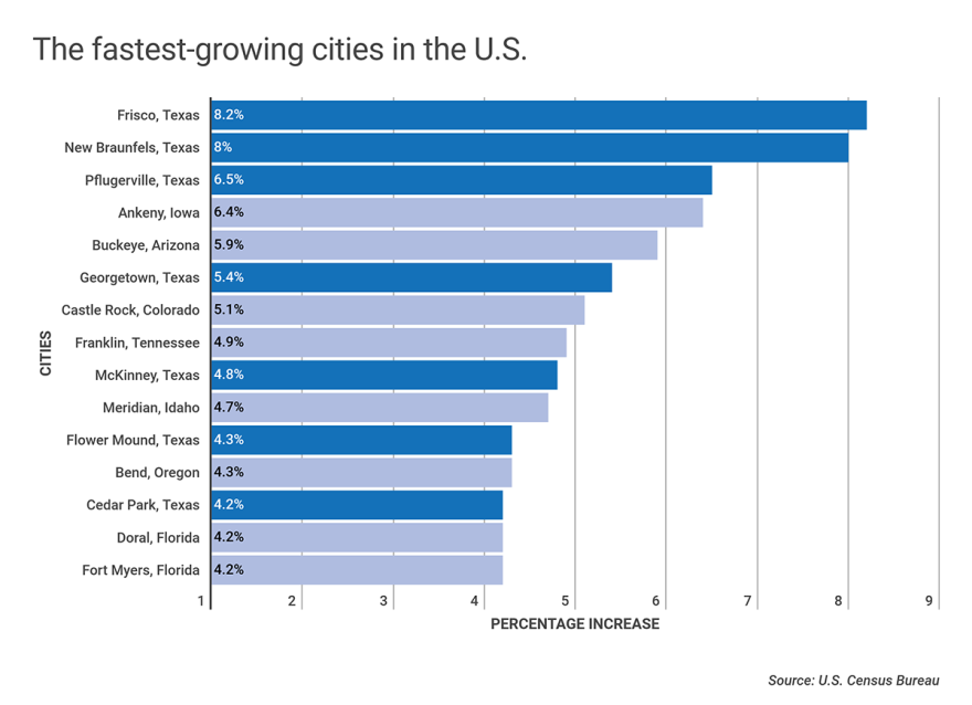 2-city-population-rate-of-growth.png