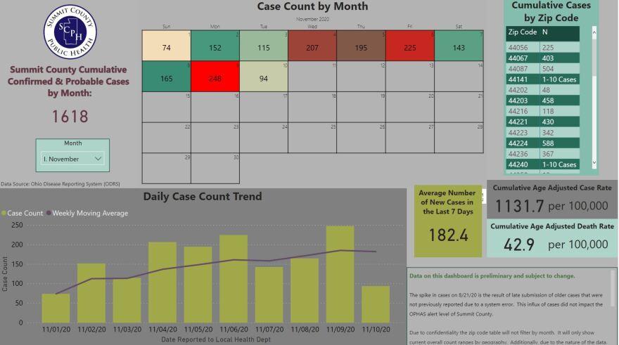 Summit County Public Health COVID-19 dashboard as of Nov. 11