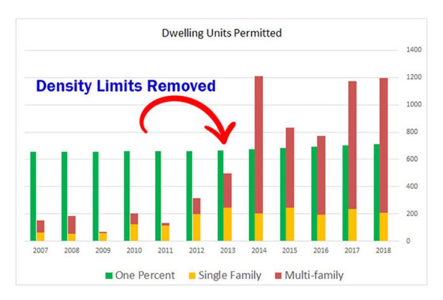 dwelling_units.png