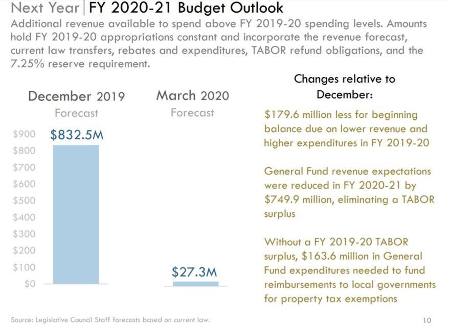 SF_Budgetforecast.JPG