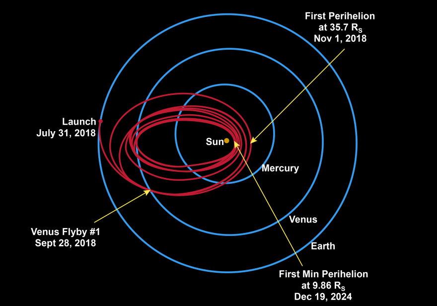 The probe is set to gradually move its orbit closer to the sun over the course of six years.