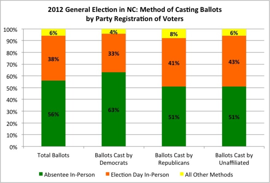2012_NC_Election_by_Voting_Methods.jpg