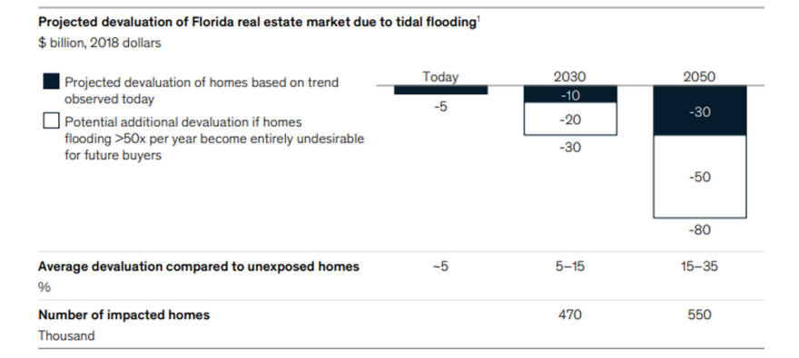 chart shows how much value Florida's real estate market could lose to climate-change-driven flooding.