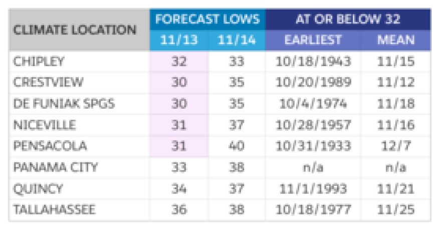 A comparison of projected lows to the earliest and average first dates at or below 32 degrees (Source: NWS).