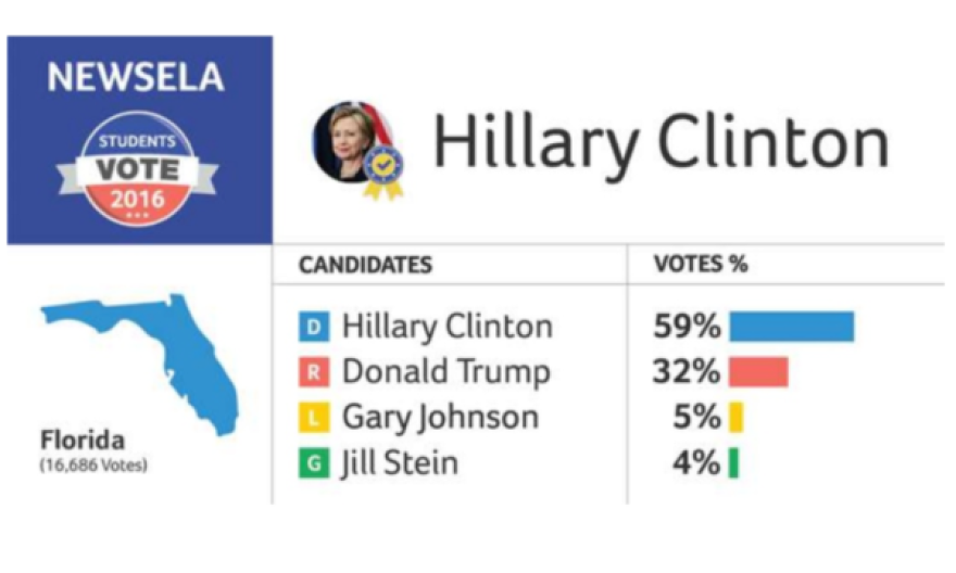 Florida state results for a classroom election by the classroom news service and education startup Newsela.