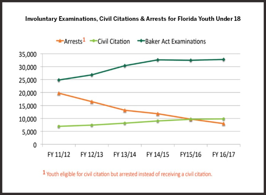 Chart shows involuntary examinations, civil citations and arrests for Florida youth under 18