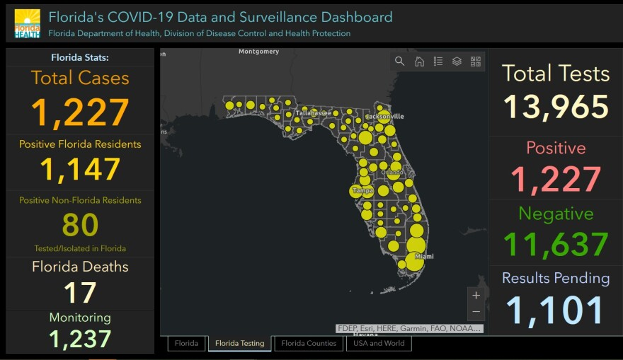 According to the Florida Department of Health's Monday evening update, 1,227 people in Florida have tested positive for COVID-19. Seventeen people have died.