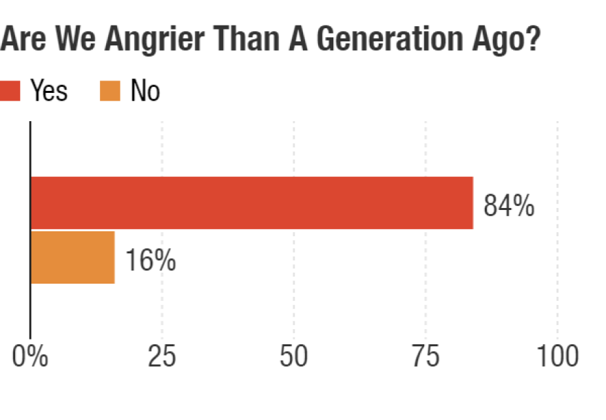Are Americans angrier than a generation ago?