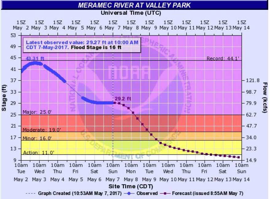 The National Weather Service continues to monitor and predict the water levels along the Meramec River. This chart indicates the river was still at major flood stage at Valley Park on Sunday morning.