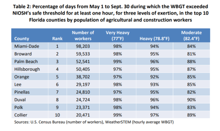 Percentage of days during which the WBGT exceeded NIOSH's safe threshold for at least one hour.