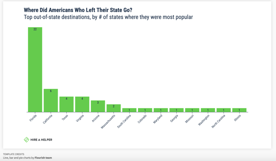 Graph of Florida being the number one out-of state destination to move to