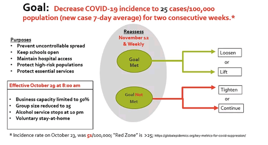 An illustration showing the thresholds for changing Missoula County's covid-19 restrictions, with a goal of decreasing the county's 7-day average of new cases to below 25 per 100,000 population.