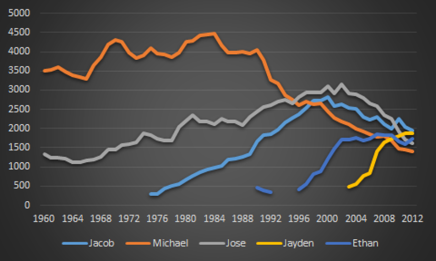 A look at the popularity of boys' names in Texas from 1960-2012.