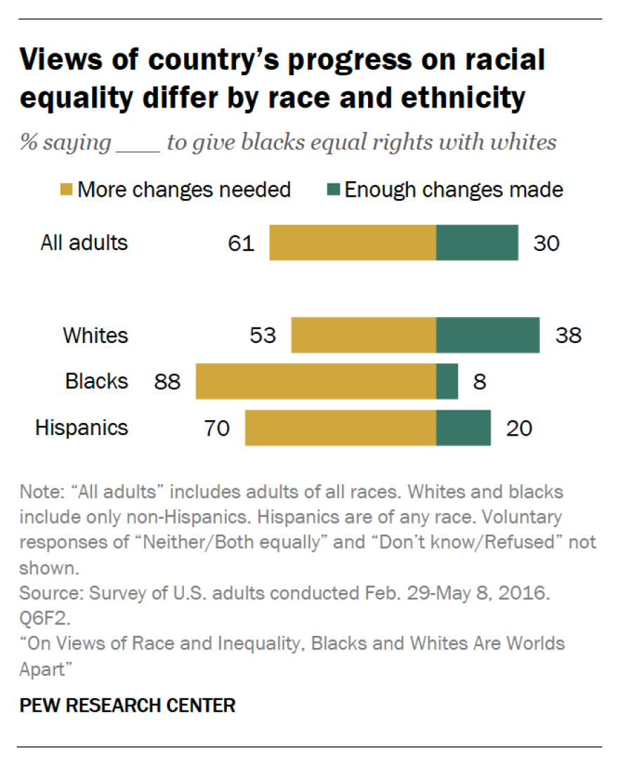 Views on progress on racial equality