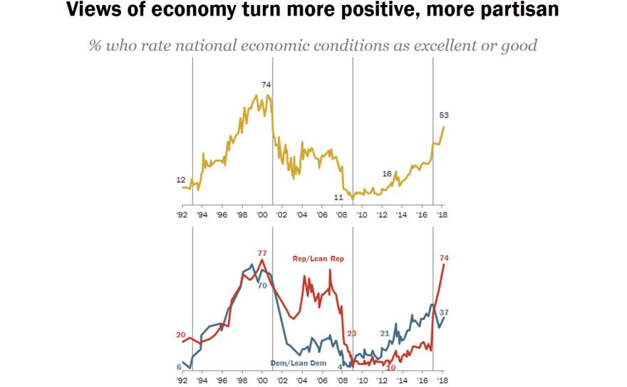 Pew economy 2