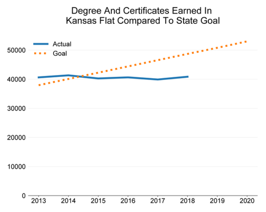 The number of undergraduate degrees and certificates earned in Kansas is well below the goal set by the Kansas Board of Regents.