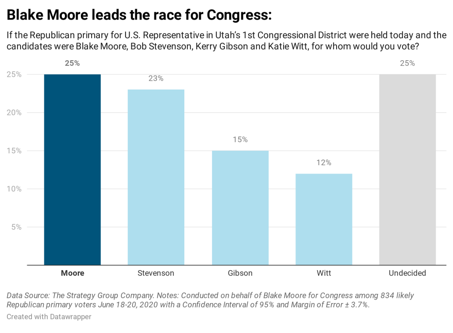 A chart showing the results of a poll that asked for whom the respondent would vote if the race were held today. The chart shows 25% support for Moore,  23% for Stevenson, 15% for Gibson, 12% for Witt and 25% undecided.