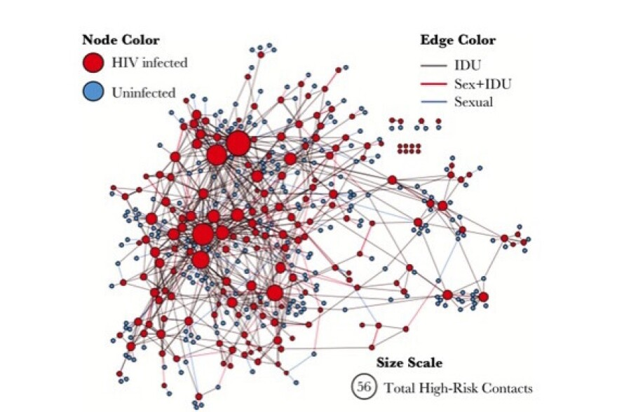 Interviews with people in Scott County, Ind., identified people at high risk of HIV infection (blue circles), and people with HIV (red circles).  Larger circles represent people with more high-risk contacts.