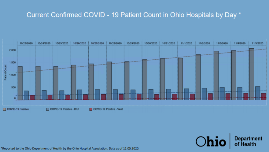 Oh hospital data.PNG
