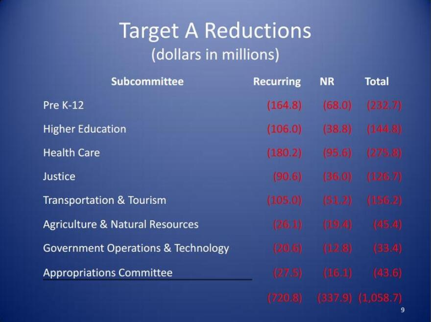The breakdown of reductions under the first part of the House budget exercise.