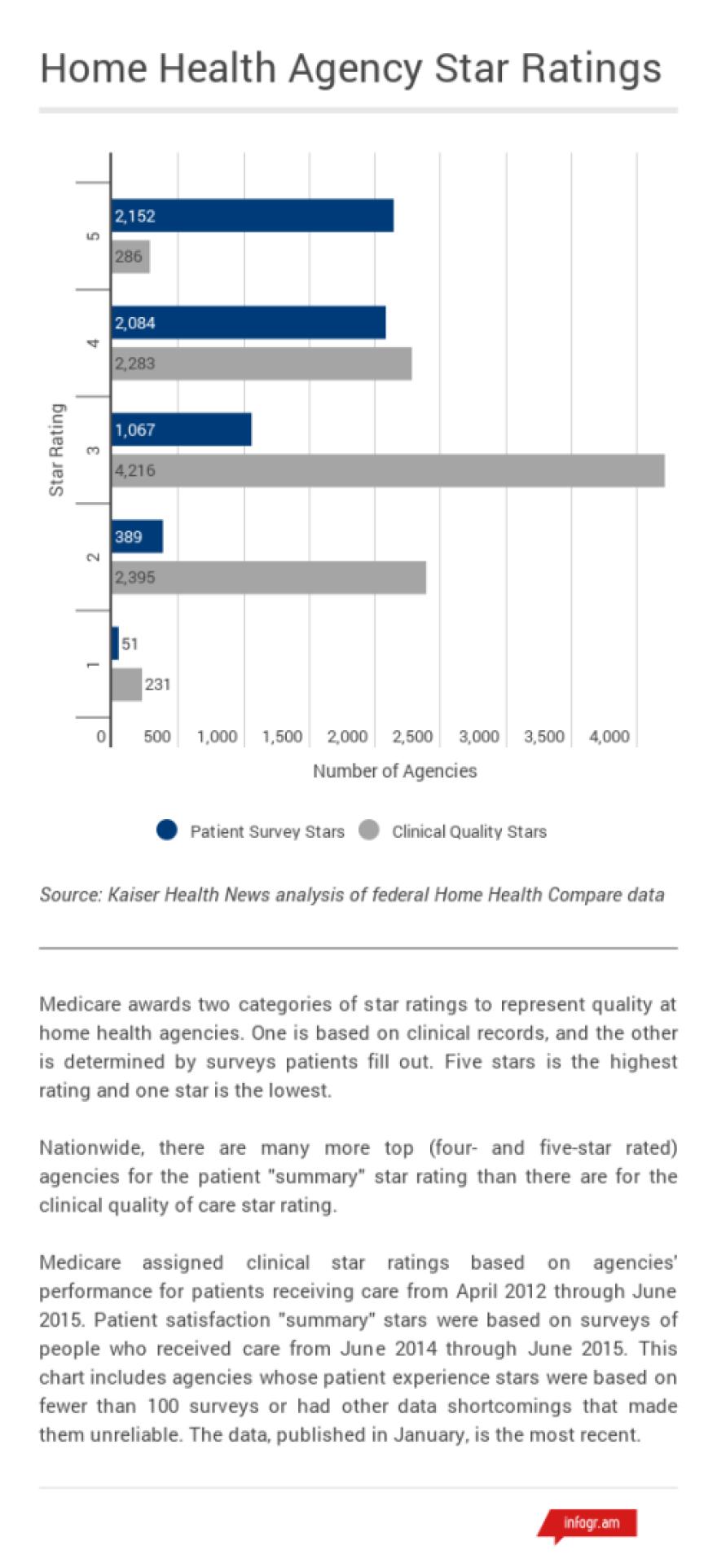 natl_home_health_star_ratings_022216.png