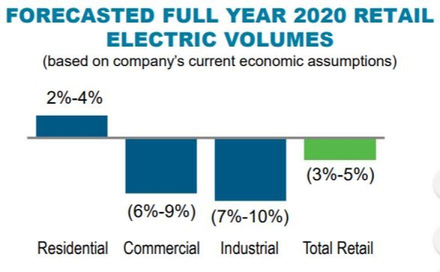 Duke Energy use chart