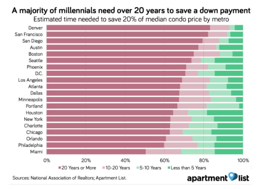 apartmentlist_housing_millennial.png