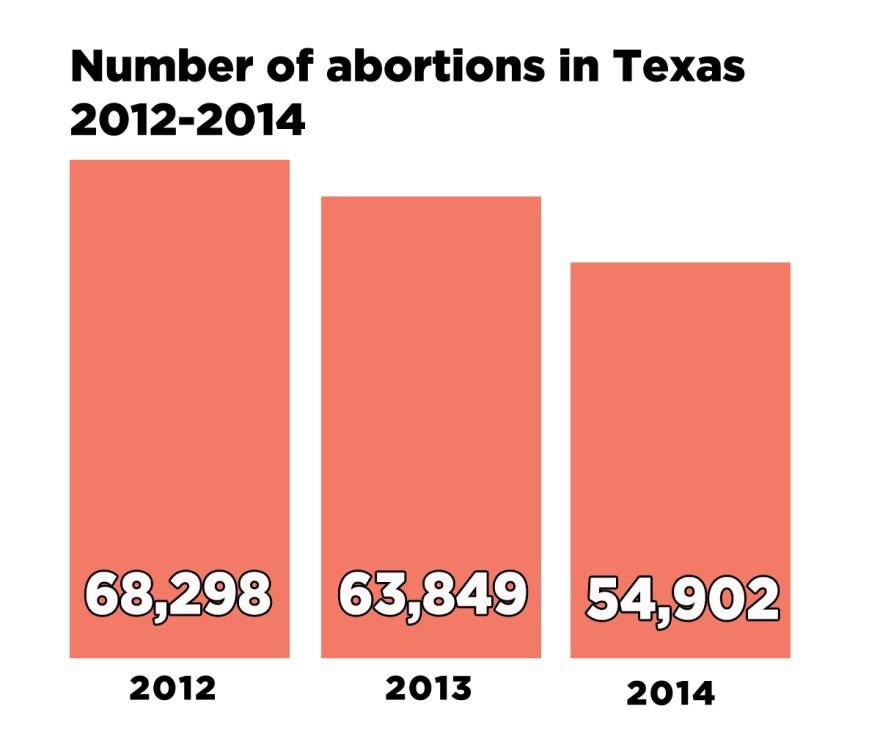 Abortion-Stats_total.jpg