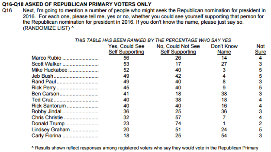 NBC/WSJ poll, conducted March 1-5, 2015