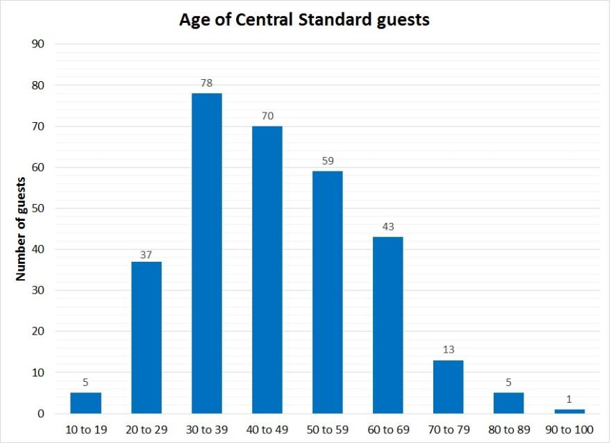 central_standard-age-2016_0.jpg