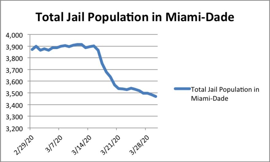 jail_population_miami_dade.png