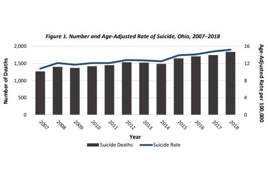 Bar graph showing the increase in suicide rates between 2007-2018.