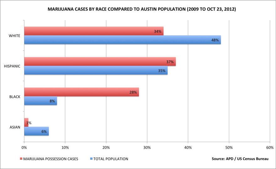 APD Marijuana Arrests by Race 2007-2012.jpg