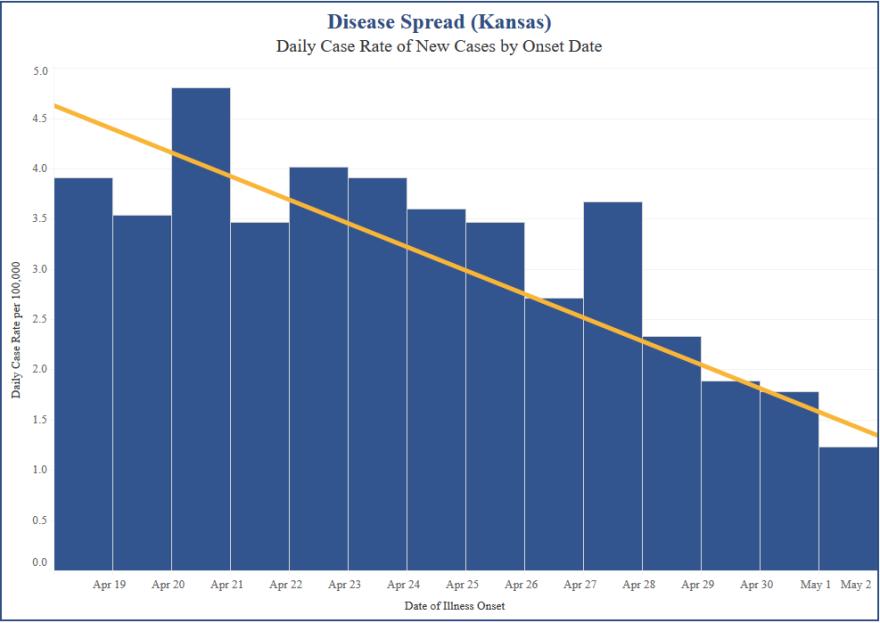 050720_KDHE Disease Spread Kansas.png