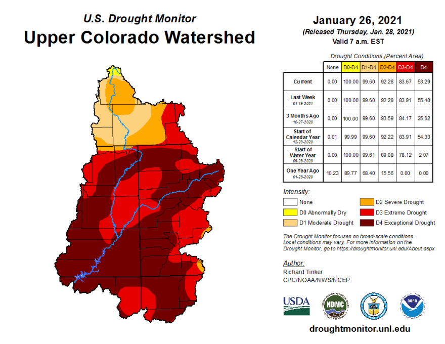 84% of the Upper Colorado River watershed is currently experiencing extreme to exceptional drought conditions, the highest percentage since 2002.