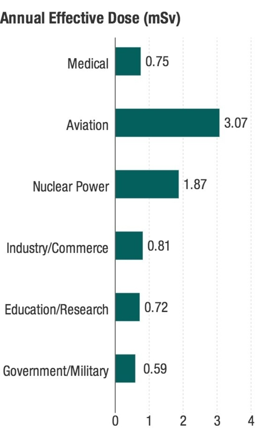 Data from the National Council on Radiation Protection and Measurements show the average annual effective dose for workers in various fields. Aviation doses are estimated based on flight routes and altitudes.