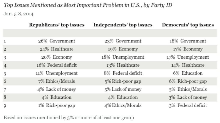 Among all large U.S. political groups, dissatisfaction with the country's government headed the list of issues. But they disagreed on where to rank other topics, from health care to income inequality.