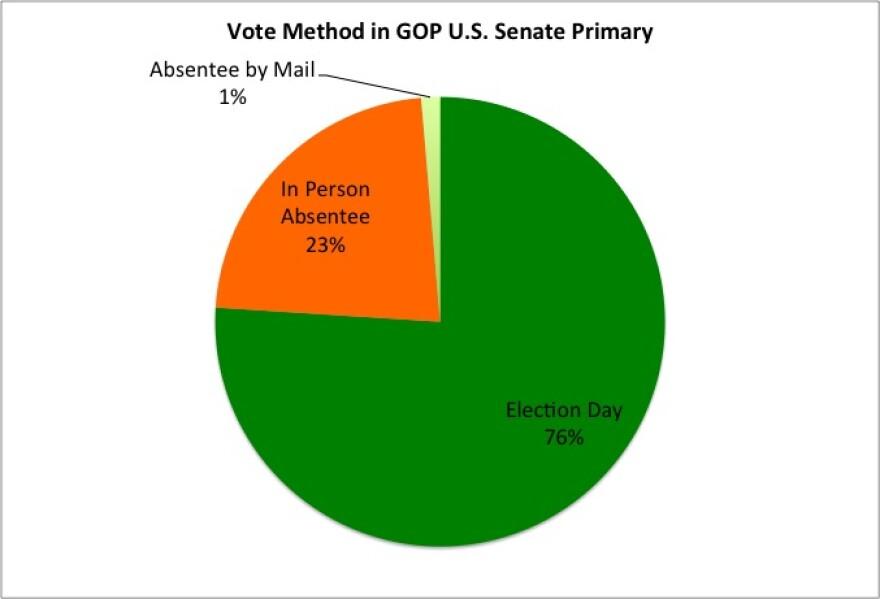 VoteMethodGOPSenatePrimary.jpg