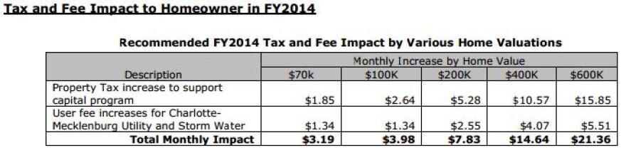 FY2014_Prop_Tax.JPG