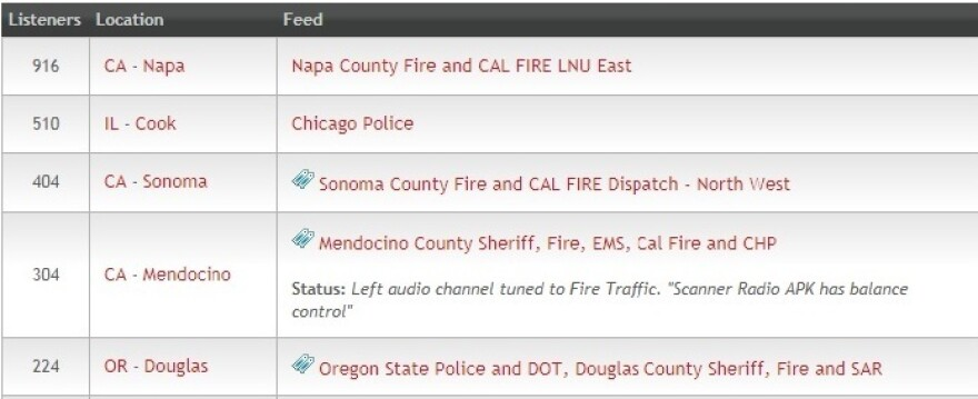 Public safety radio channels in several Northern California counties topped the list of top feeds on Broadcastify.com on Oct. 12 amid the region's massive wildfires.